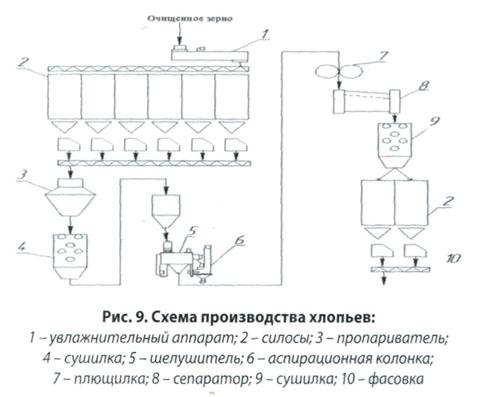 Орехова Е.В. Производство