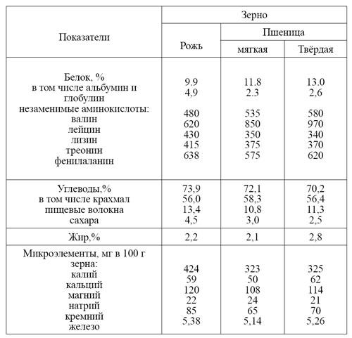 Состав эндосперма ржи